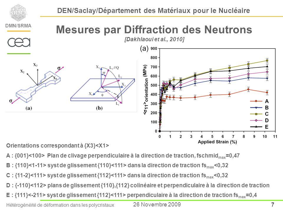 Mesures par Diffraction des Neutrons [Dakhlaoui et al., 2010]